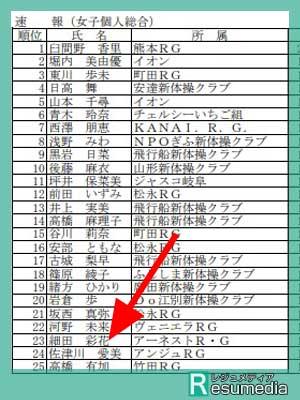 佐津川愛美 ジュニアオリンピック24位