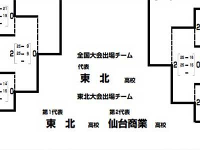 第58回宮城県高等学校総合体育大会